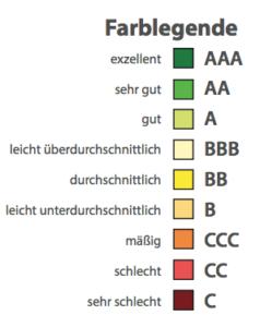 Heatmap: Bedeutung der Farben